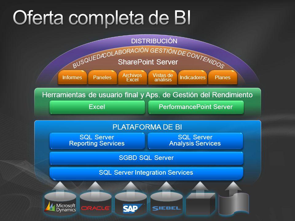 Análisis predictivo Experiencia personalizada Integración con otras aplicaciones Diseño de forma intuitiva Escala corporativa Presentación desde Office Conexión a los datos Integración de datos Gestión de los datos Business Intelligence