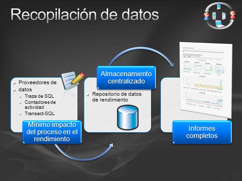 Proveedores de datos Traza de SQL Contadores de actividad Transact-SQL Mínimo impacto del proceso en el rendimiento Repositorio de datos de rendimiento Almacenamiento centralizado Informes completos