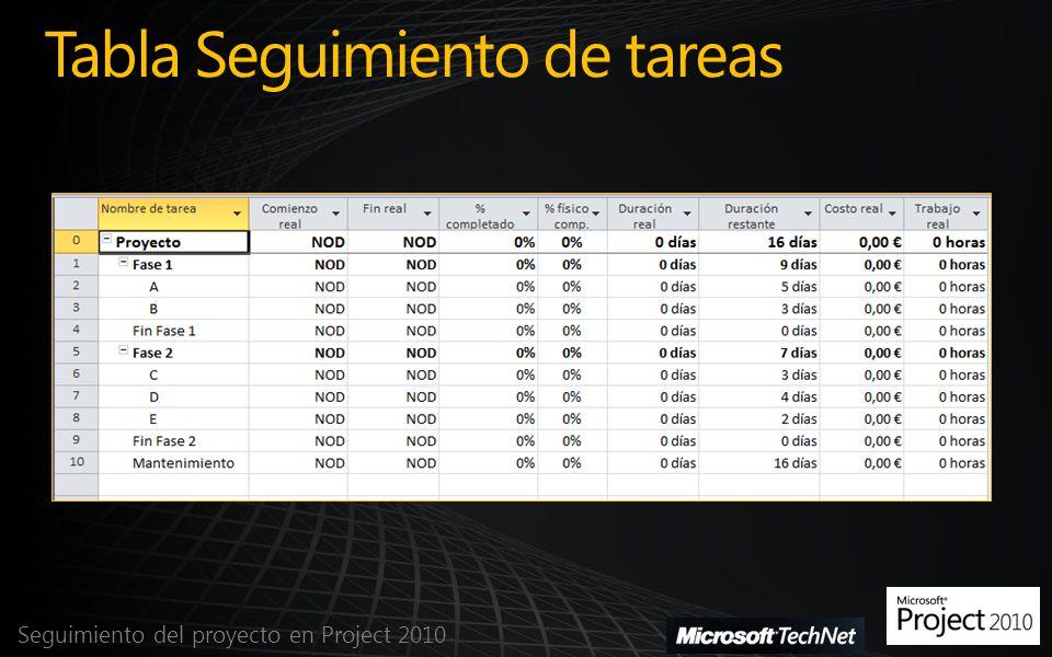 Tabla Seguimiento de tareas Seguimiento del proyecto en Project 2010