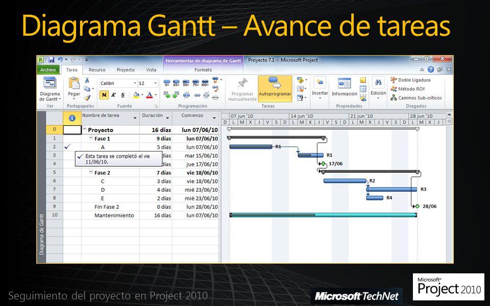 Diagrama Gantt – Avance de tareas Seguimiento del proyecto en Project 2010