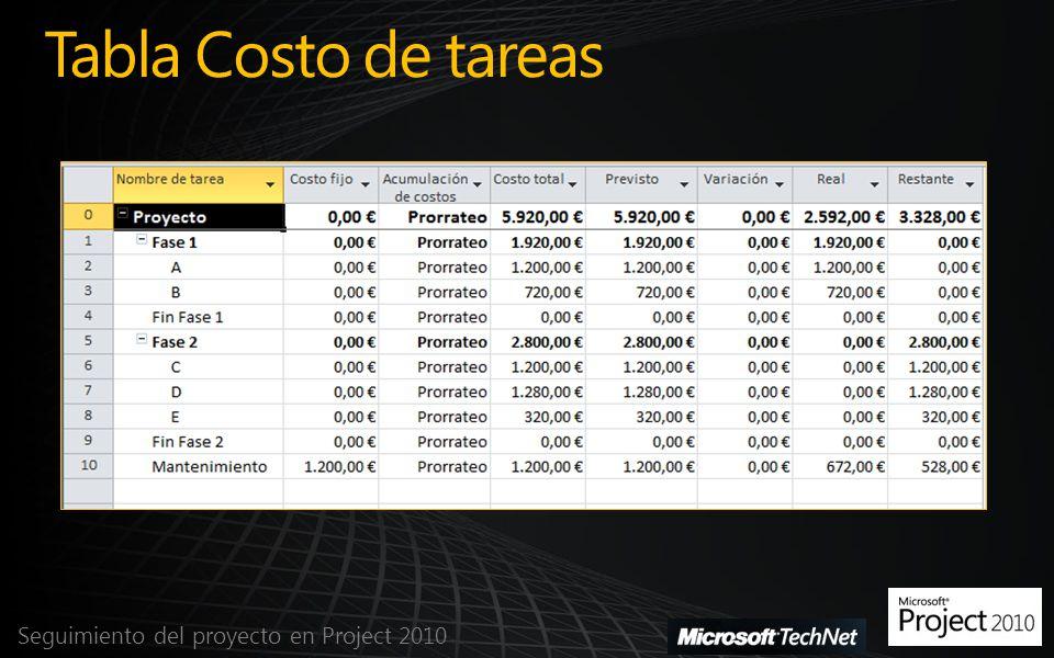 Tabla Costo de tareas Seguimiento del proyecto en Project 2010