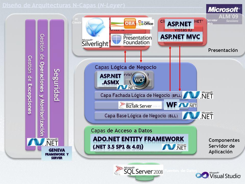 Diseño de Arquitecturas N-Capas (N-Layer) Presentación Componentes Servidor de Aplicación Capas de Acceso a Datos Componentes Entidad Capa de Acceso a Datos (DAL) Capa Base Lógica de Negocio (BLL) Workflows (BPM) Capa Fachada Lógica de Negocio (BFLL) Capas Lógica de Negocio Interfaces Servicios (Web) ASMX 2.0 WCF SmartClient / Ria-Web Cliente Web ASP.NET Vistas IU Presentadores Agentes Svc Agentes Svc Vistas IU Controladores SeguridadSeguridad Gestión de Operaciones y Monitorización Gestión de Excepciones Fuentes de Datos PC Cliente Servidor Web 2006 R2