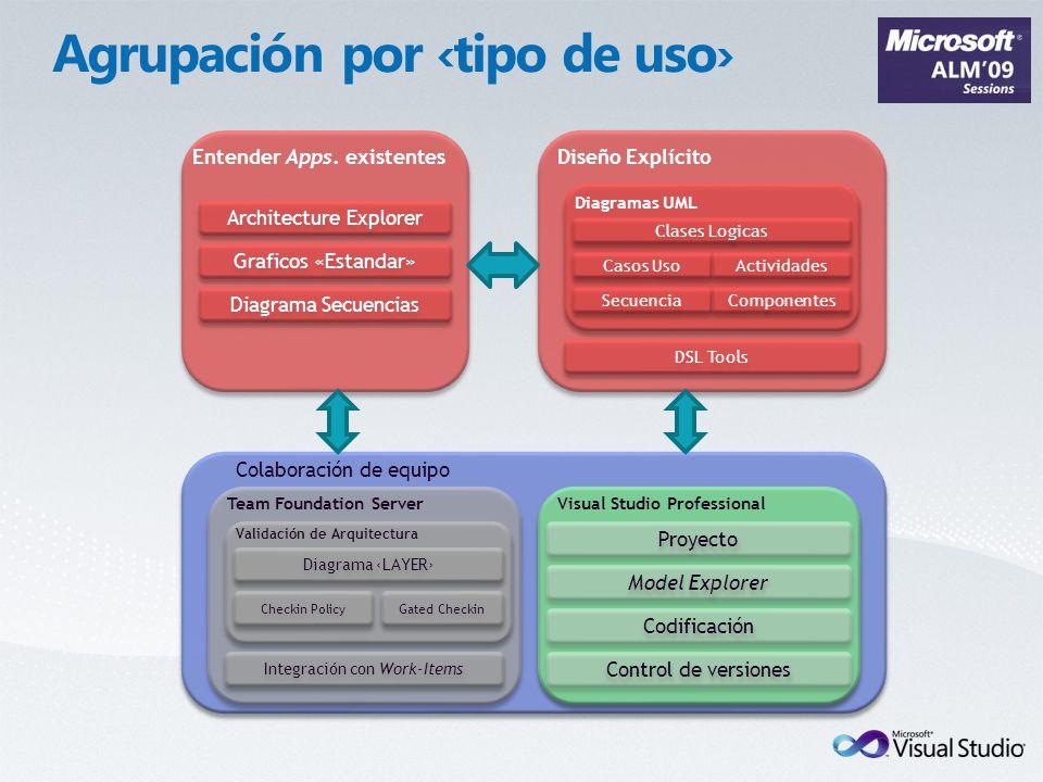 Proyecto Colaboración de equipo Team Foundation Server Integración con Work-Items Entender Apps. existentes Diseño Explícito Architecture Explorer DSL