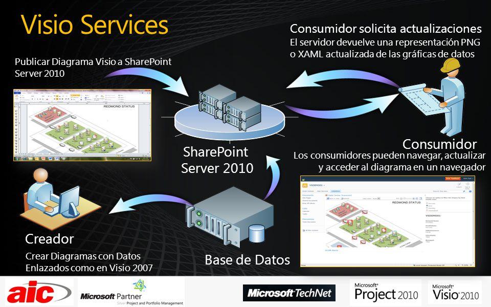 Visio Services Creador Base de Datos Consumidor Crear Diagramas con Datos Enlazados como en Visio 2007 Publicar Diagrama Visio a SharePoint Server 201