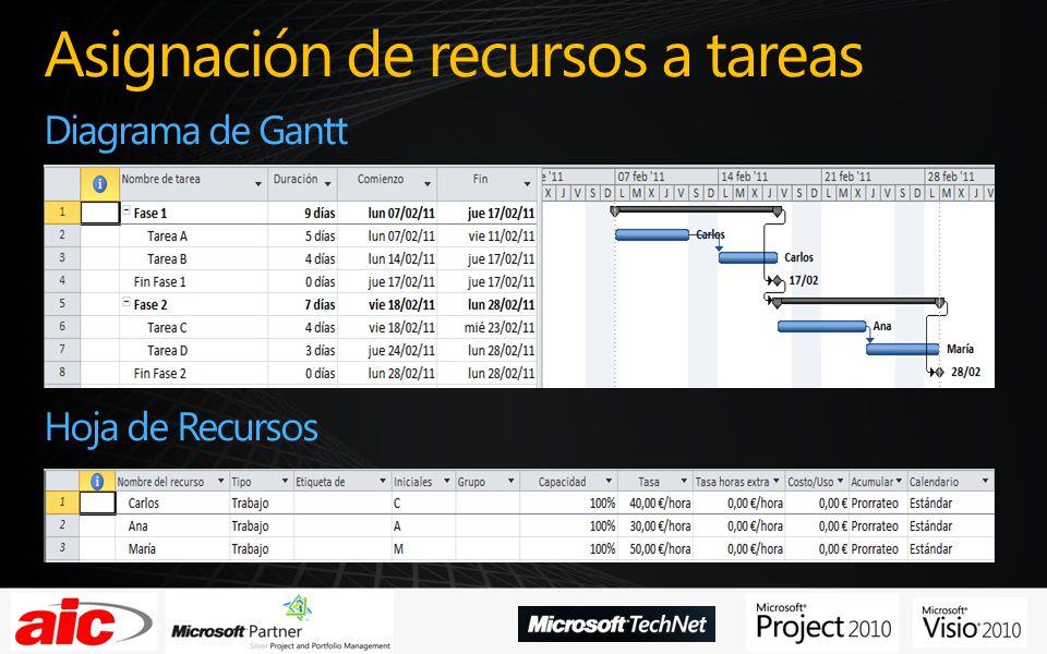 Asignación de recursos a tareas Diagrama de Gantt Hoja de Recursos
