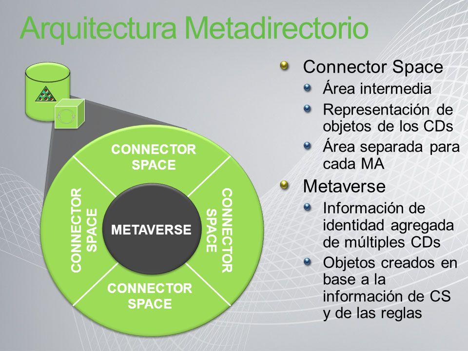 Arquitectura Metadirectorio METAVERSE CONNECTOR SPACE Connector Space Área intermedia Representación de objetos de los CDs Área separada para cada MA