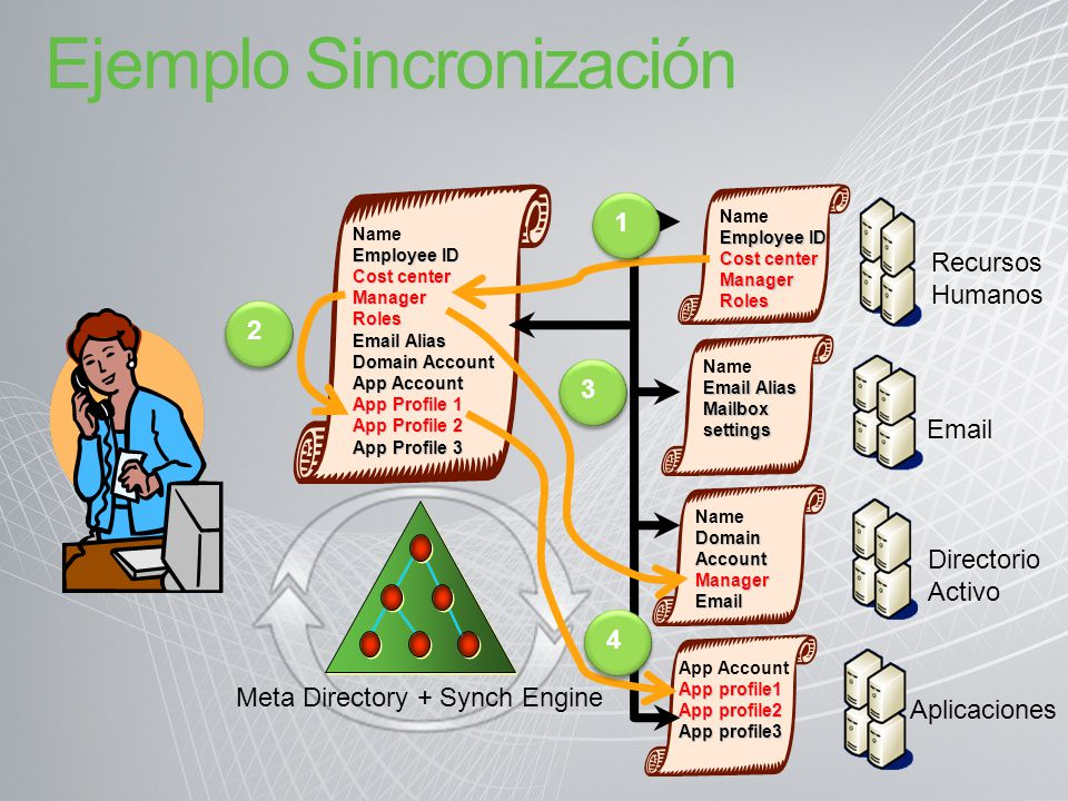 Arquitectura Sincronización Connected Directories Management Agents Synch Engine + Repository Synch Engine + Repository Agent Less Forefront Identity Manager