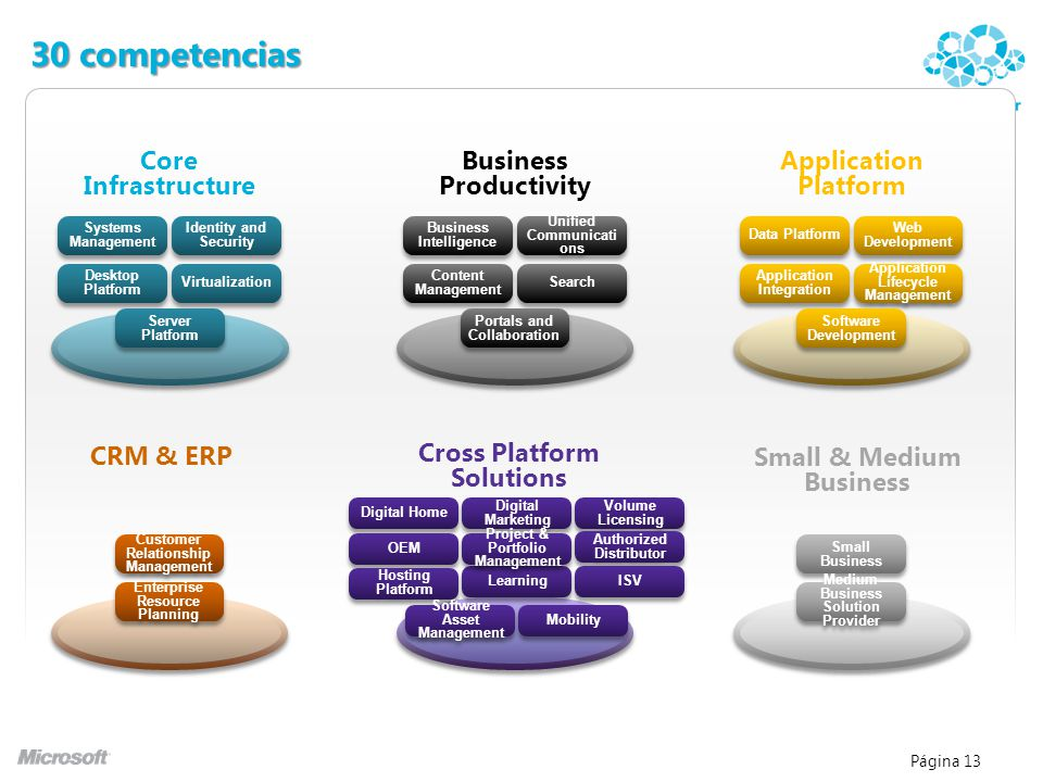 Página 13 30 competencias Small & Medium Business CRM & ERP Customer Relationship Management Enterprise Resource Planning Small Business Medium Busine