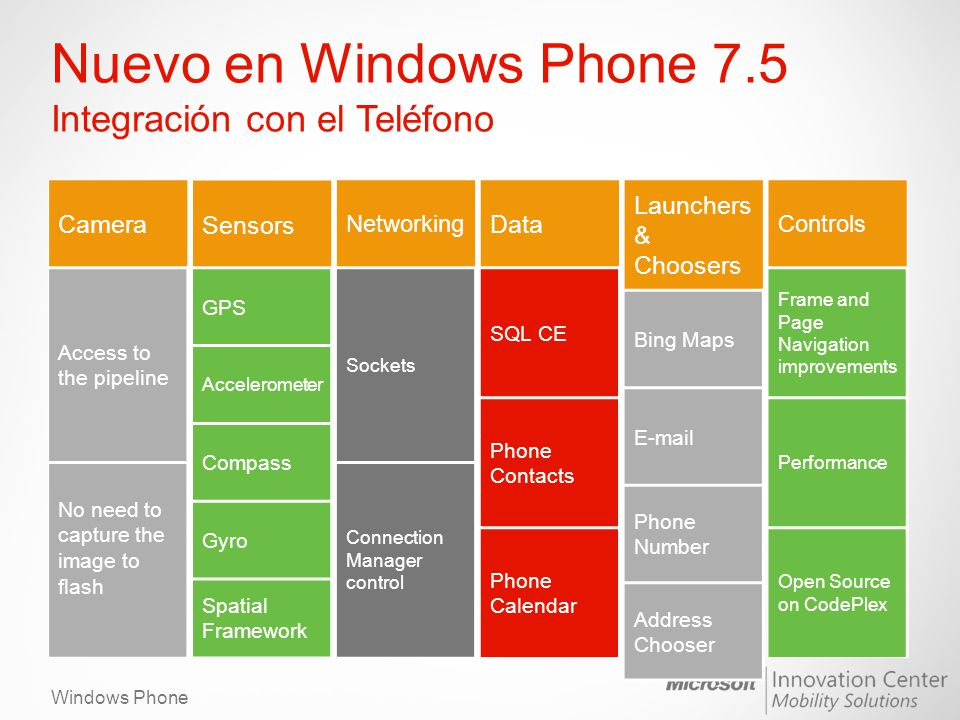 Windows Phone Nuevo en Windows Phone 7.5 Integración con el Teléfono Camera Access to the pipeline No need to capture the image to flash Networking So