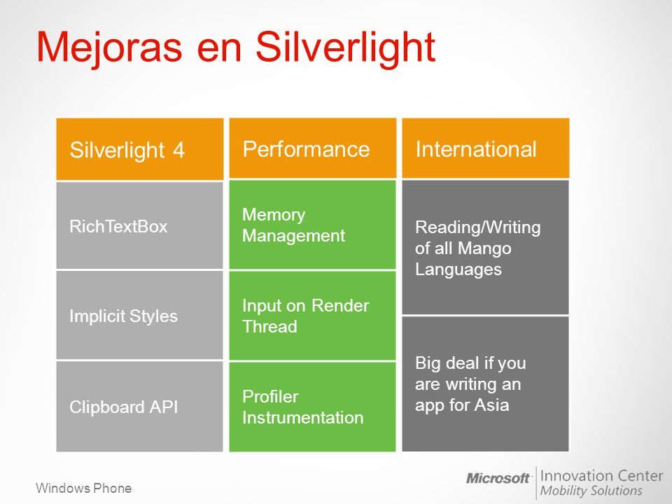 Windows Phone Mejoras en Silverlight Silverlight 4 RichTextBox Implicit Styles Clipboard API Performance Memory Management Input on Render Thread Profiler Instrumentation International Reading/Writing of all Mango Languages Big deal if you are writing an app for Asia