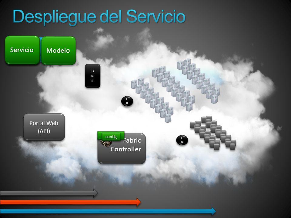 Tu Servicio LBLBLBLB LBLBLBLB LBLBLBLB LBLBLBLB FabricControllerFabricController Portal Web (API) (API) ServiceService ModeloModelo ServiceService ServicioServicio DNSDNS configconfig