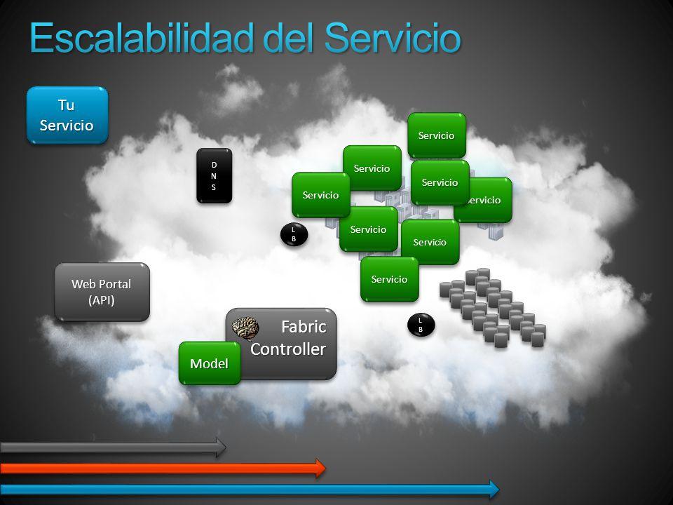 LBLBLBLB LBLBLBLB LBLBLBLB LBLBLBLB Tu Servicio FabricControllerFabricController Web Portal (API) (API) ServicioServicio ServicioServicio ServicioServicio ModelModel ServicioServicio ServicioServicio ServicioServicio ServicioServicio ServicioServicio