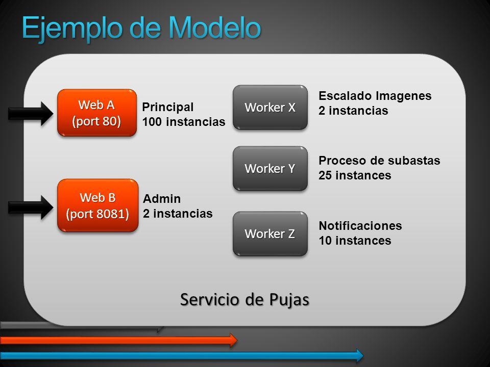 Servicio de Pujas Web B (port 8081) Web B (port 8081) Worker X Worker Y Worker Z Web A (port 80) Web A (port 80) Principal 100 instancias Admin 2 instancias Escalado Imagenes 2 instancias Proceso de subastas 25 instances Notificaciones 10 instances