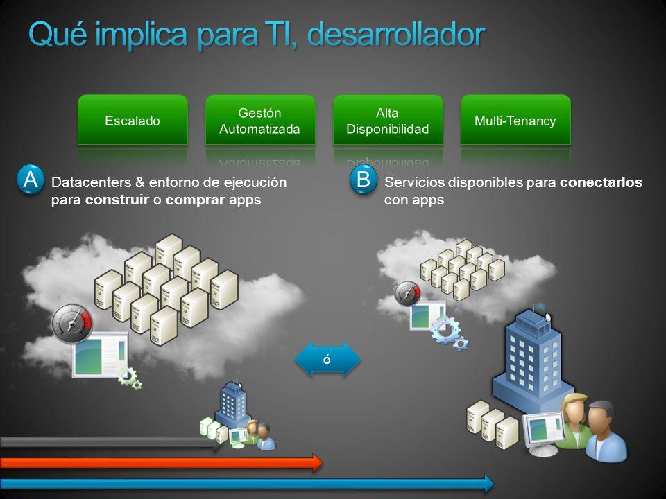 Computación: Entorno virtualizado basado en Windows Server Almancenamiento: Escalable, disponible y durable Gestión : Gestión Automatizada basada en el modelo BBDD: Procesamiento relacional Service Bus: Bus de propósito general Access Control: Control de acceso por reglas y claims