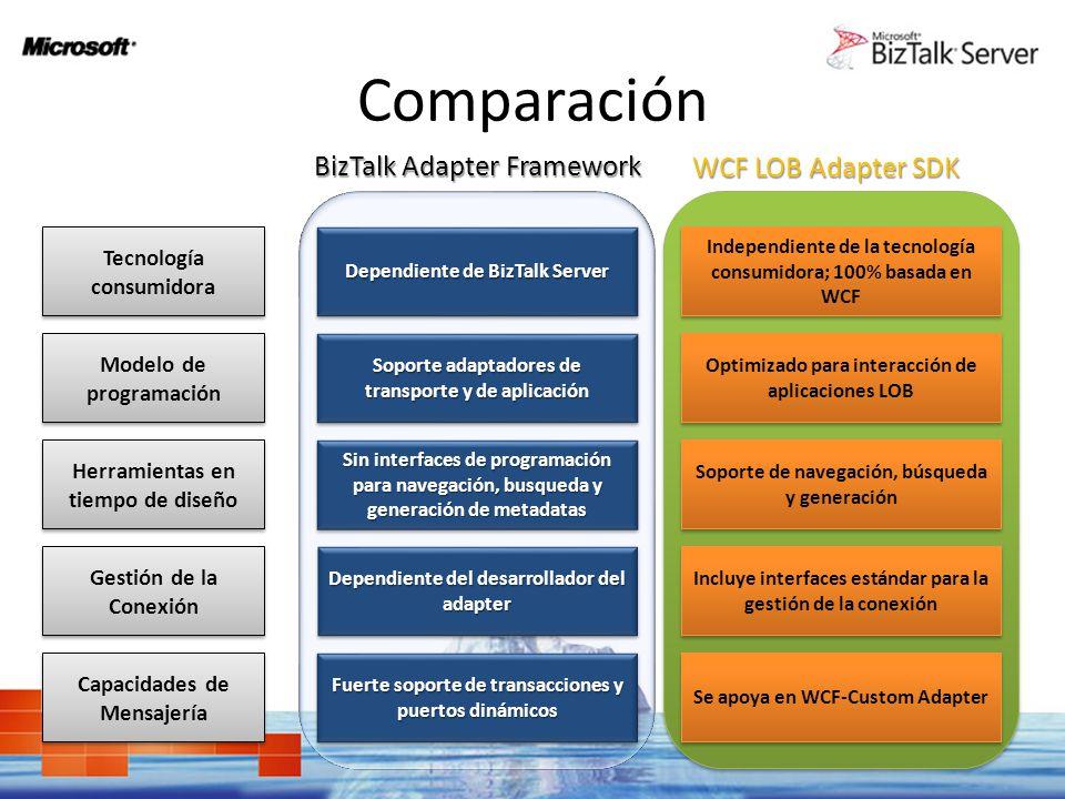 Comparación WCF LOB Adapter SDK Tecnología consumidora Modelo de programación Herramientas en tiempo de diseño Gestión de la Conexión Gestión de la Co