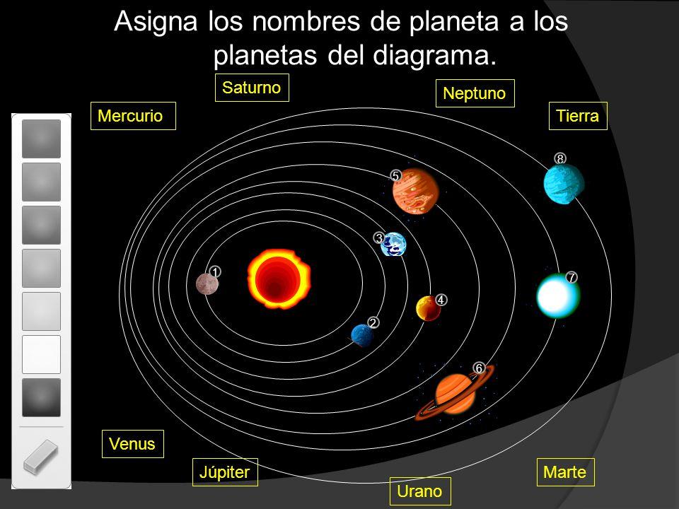 Asigna los nombres de planeta a los planetas del diagrama. 2 3 4 7 8 5 Mercurio Saturno Venus Neptuno Tierra Marte Urano Júpiter 1 6