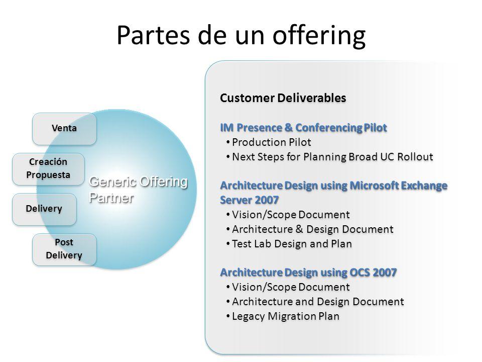 Partes de un offering Generic Offering Partner Post Delivery Delivery Creación Propuesta Creación Propuesta Venta