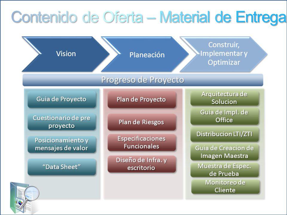 Plan de Proyecto Guia de Proyecto Cuestionario de pre proyecto Posicionamiento y mensajes de valor Data Sheet Guia de Impl. de Office Arquitectura de