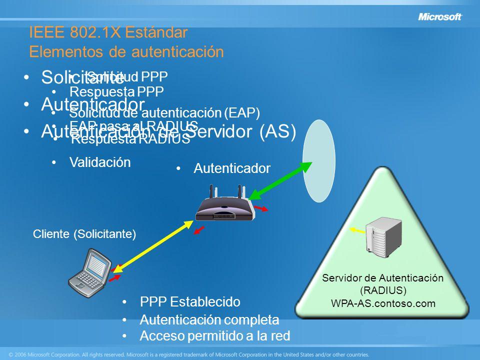IEEE 802.1X Estándar Elementos de autenticación Solicitante Autenticador Autenticación de Servidor (AS) Cliente (Solicitante) Servidor de Autenticació
