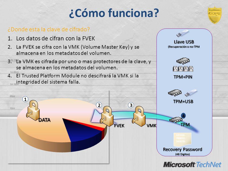 ¿Cómo funciona? DATA 1 FVEK 2 VMK 3 TPM 4 TPM+USB TPM+PIN Llave USB (Recuperación o no-TPM 123456- 789012- 345678- Recovery Password (48 Digitos) ¿Don