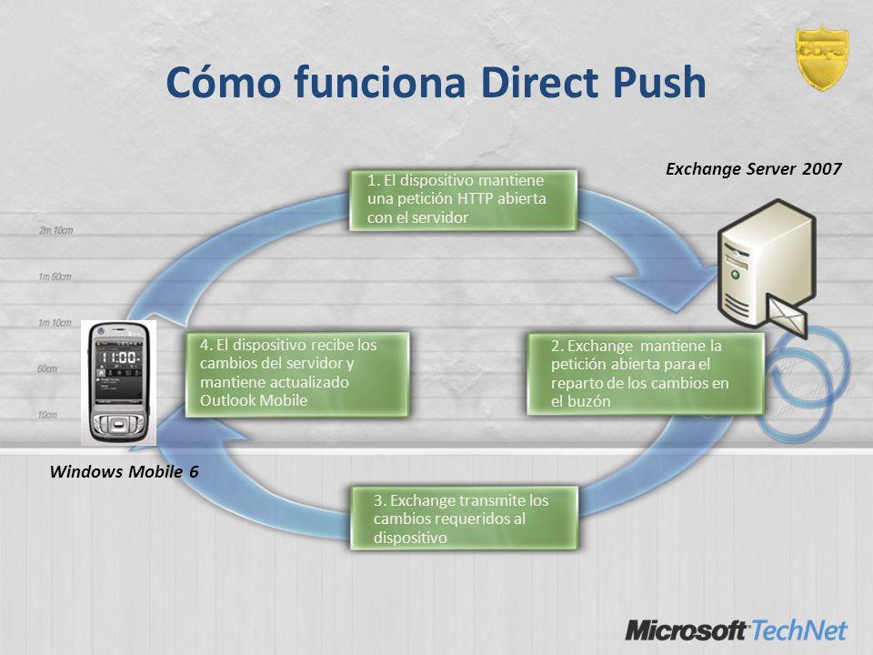 3. Exchange transmite los cambios requeridos al dispositivo 1. El dispositivo mantiene una petición HTTP abierta con el servidor 2. Exchange mantiene