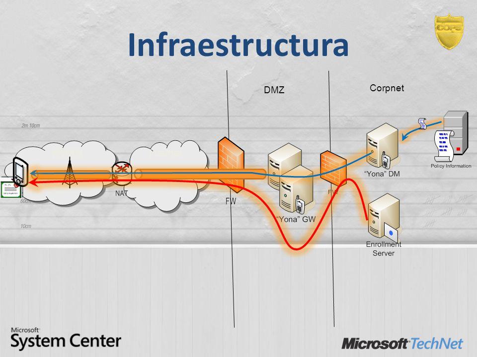 Infraestructura 63 DMZ WWAN Corpnet Internet