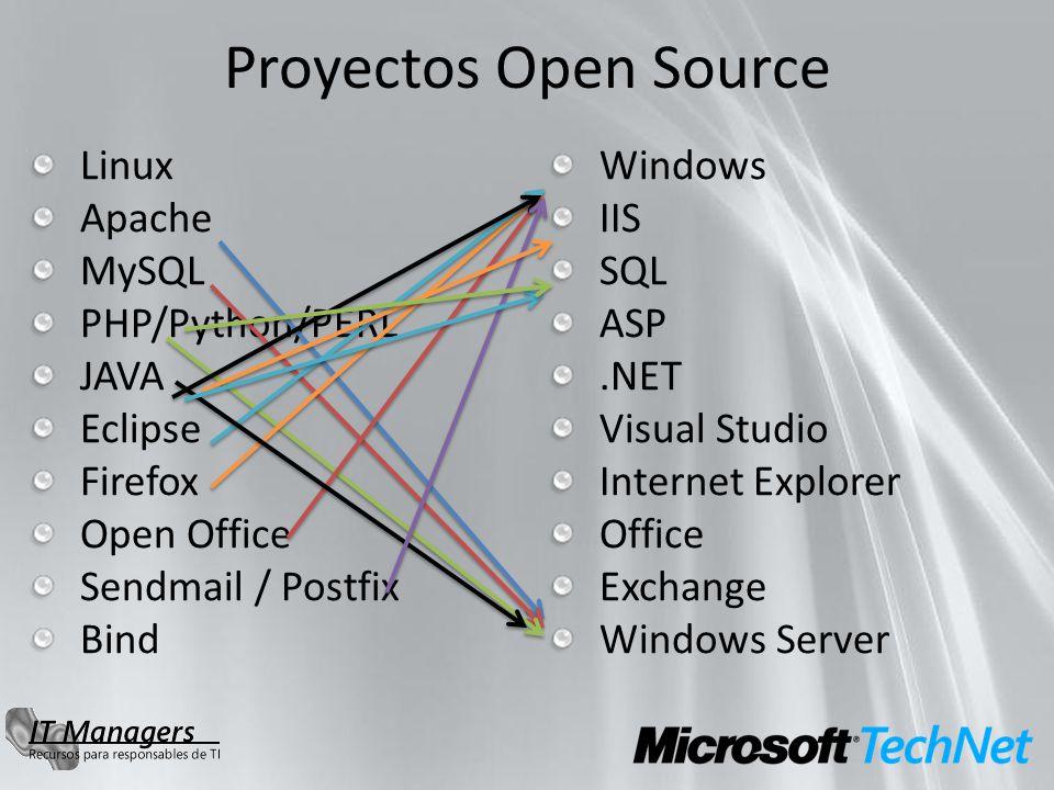 Proyectos Open Source Linux Apache MySQL PHP/Python/PERL JAVA Eclipse Firefox Open Office Sendmail / Postfix Bind Windows IIS SQL ASP.NET Visual Studio Internet Explorer Office Exchange Windows Server
