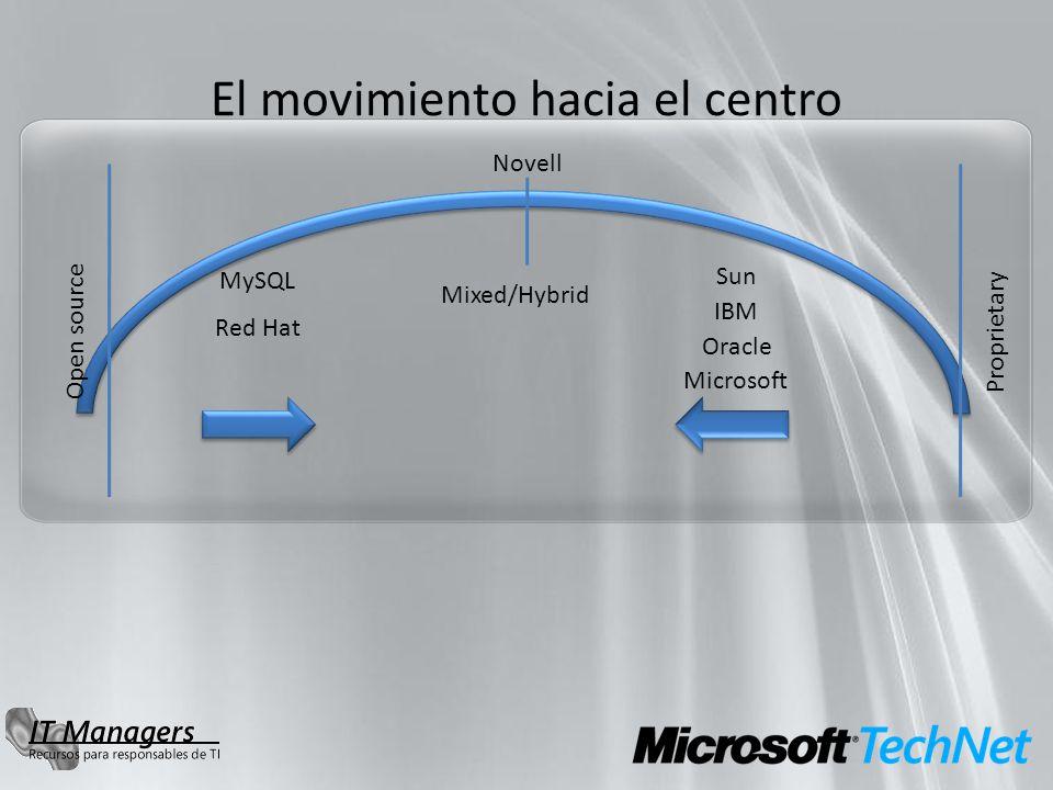 El movimiento hacia el centro Open source Red Hat Proprietary MySQL Mixed/Hybrid Microsoft Novell IBM Sun Oracle