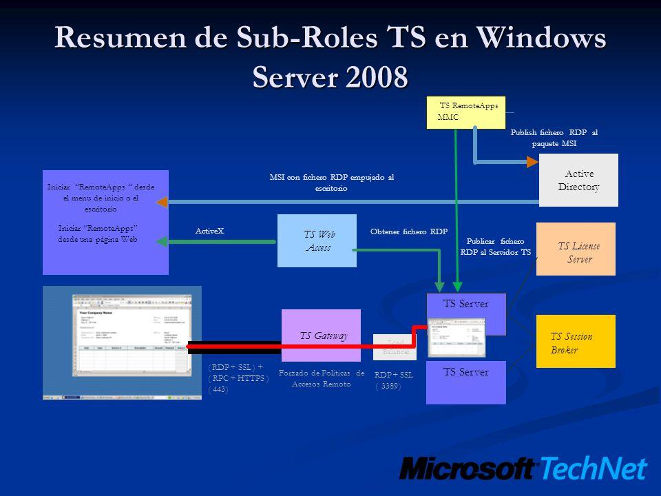 TS Server TS Session Broker TS License ServerTS Web Access Load Balancer TS Server TS RemoteApps MMC Publish fichero RDP al paquete MSI Active Directo
