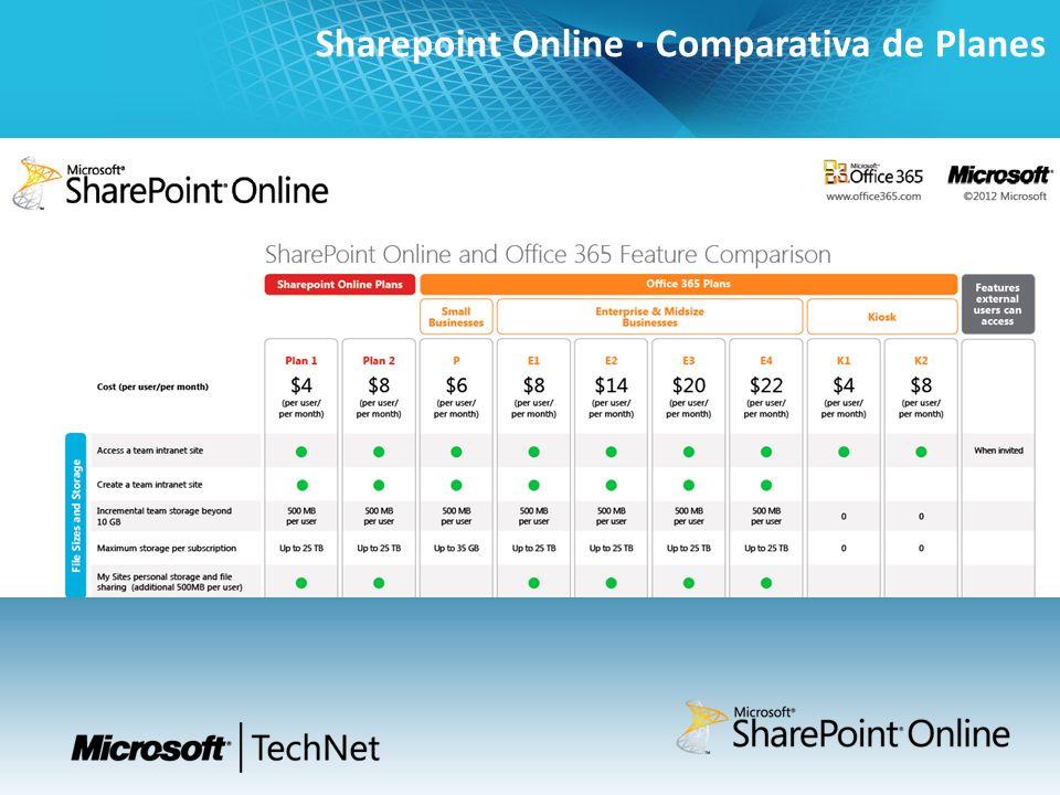 Sharepoint Online · Comparativa de Planes