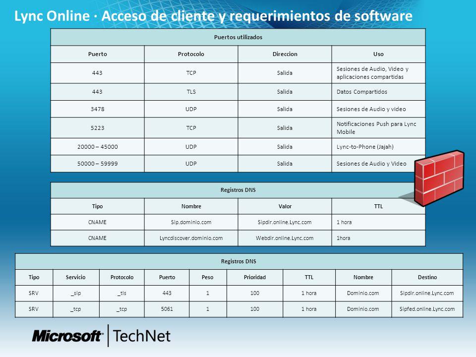 Lync Online · Acceso de cliente y requerimientos de software Puertos utilizados PuertoProtocoloDireccionUso 443TCPSalida Sesiones de Audio, Video y ap