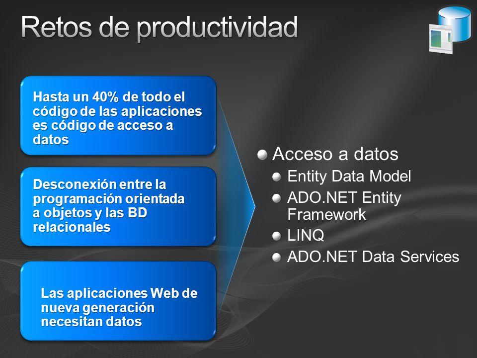 Acceso a datos Entity Data Model ADO.NET Entity Framework LINQ ADO.NET Data Services Hasta un 40% de todo el código de las aplicaciones es código de a
