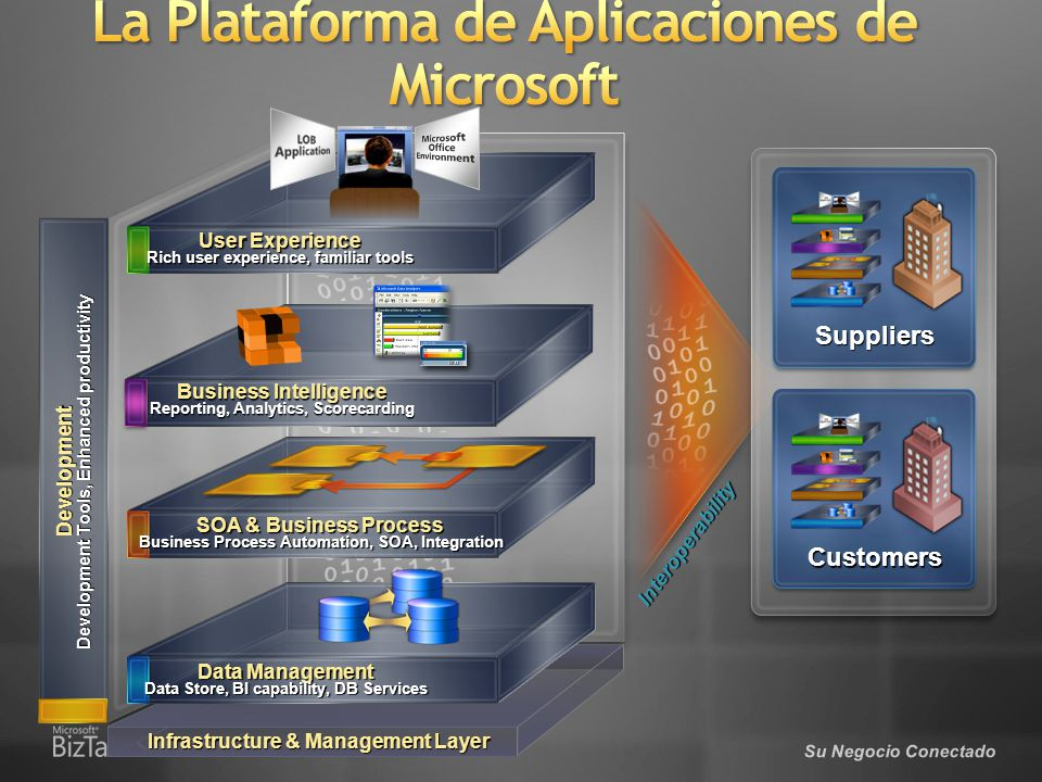 Su Negocio Conectado Development Development Tools, Enhanced productivity Infrastructure & Management Layer Interoperability User Experience Rich user experience, familiar tools Data Management Data Store, BI capability, DB Services SOA & Business Process Business Process Automation, SOA, Integration Suppliers Customers Business Intelligence Reporting, Analytics, Scorecarding