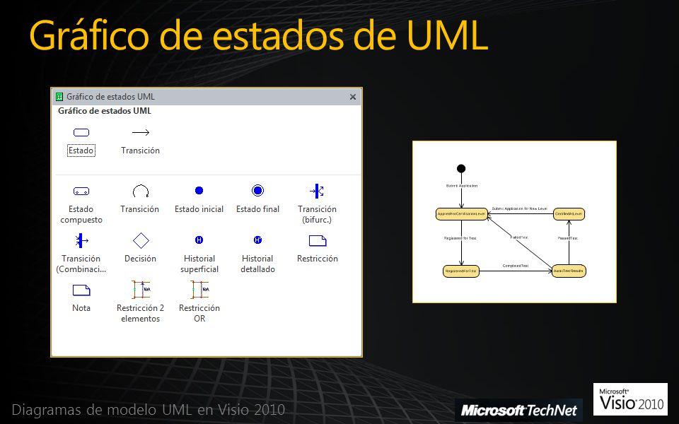 Gráfico de estados de UML Diagramas de modelo UML en Visio 2010