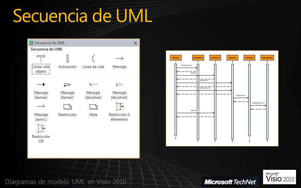 Secuencia de UML Diagramas de modelo UML en Visio 2010