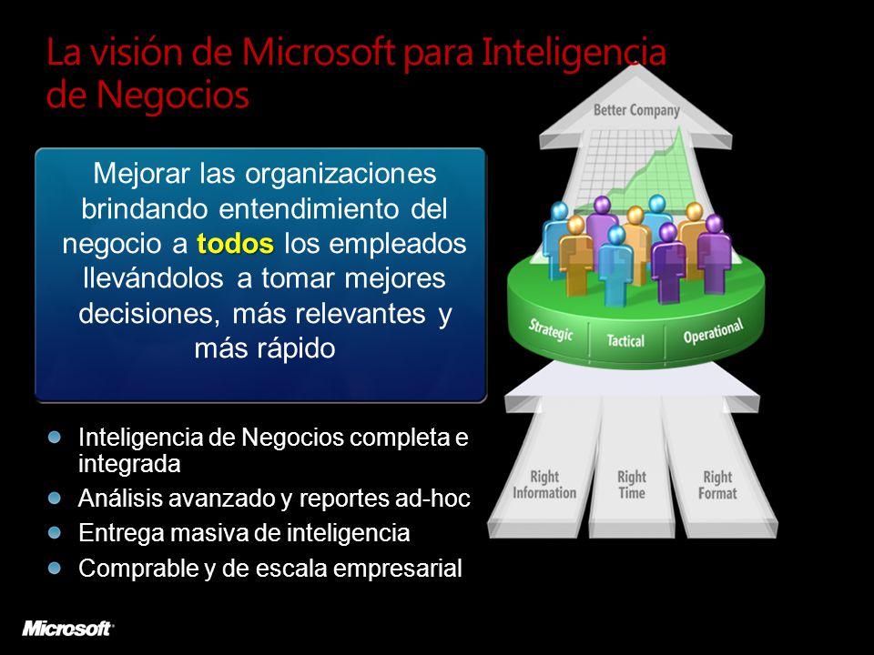 todos Mejorar las organizaciones brindando entendimiento del negocio a todos los empleados llevándolos a tomar mejores decisiones, más relevantes y más rápido Inteligencia de Negocios completa e integrada Análisis avanzado y reportes ad-hoc Entrega masiva de inteligencia Comprable y de escala empresarial La visión de Microsoft para Inteligencia de Negocios
