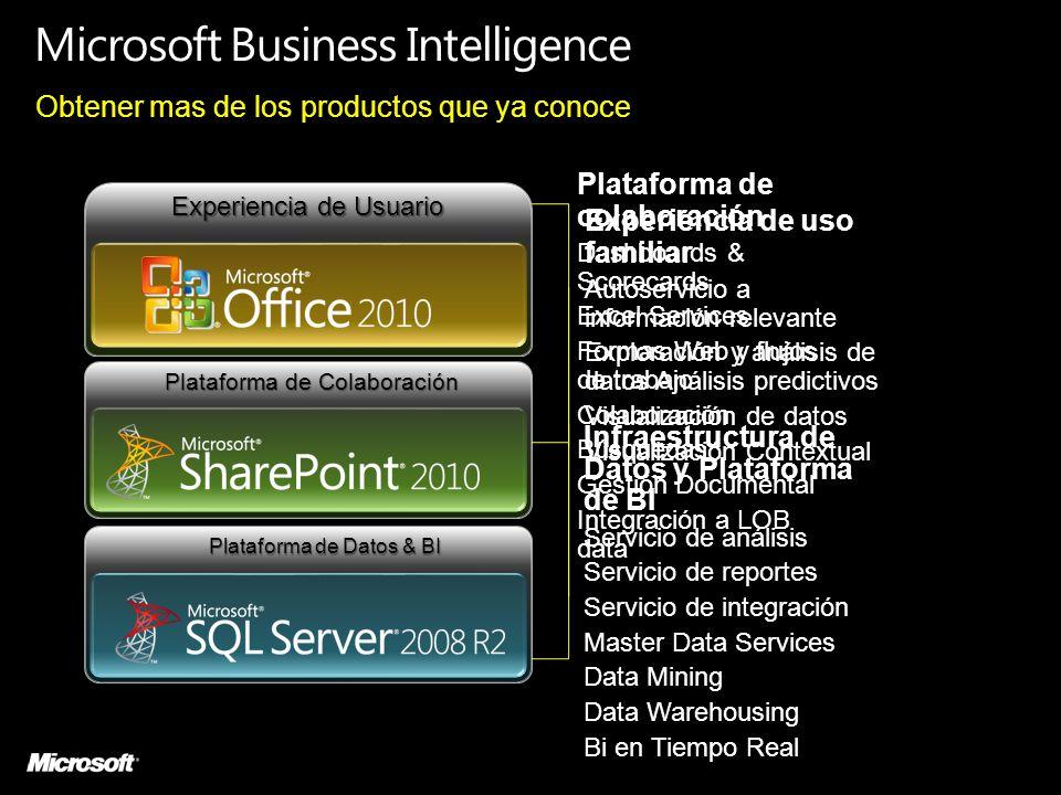 Plataforma de Colaboración Plataforma de Colaboración Experiencia de Usuario Plataforma de Datos & BI Plataforma de Datos & BI Infraestructura de Dato