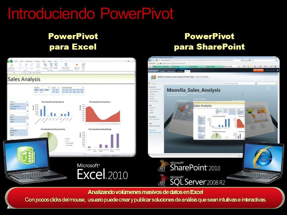 Introduciendo PowerPivot Analizando volúmenes masivos de datos en Excel Con pocos clicks del mouse, usuario puede crear y publicar soluciones de análisis que sean intuitivas e interactivas..