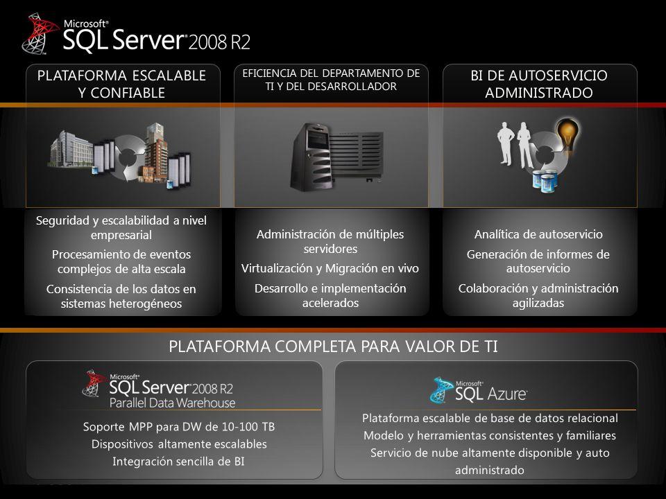 De lo que hablaremos hoy… Cómo innovar y crecer con Microsoft SQL Server 2008 R2 Seguridad y escalabilidad Calidad de los datos.