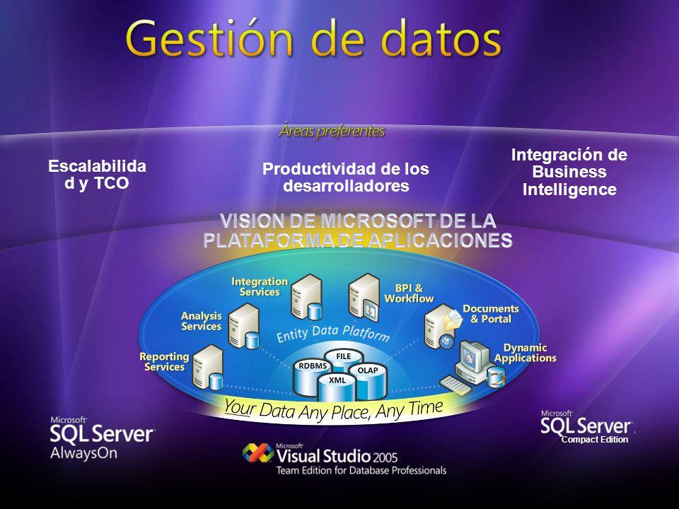 Compact EditionCompact Edition Integración de Business Intelligence Escalabilida d y TCO Productividad de los desarrolladores
