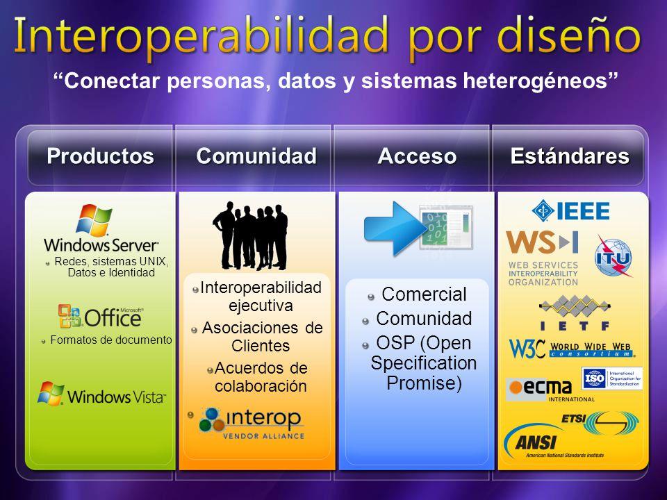 ComunidadAccesoProductos Redes, sistemas UNIX, Datos e Identidad Comercial Comunidad OSP (Open Specification Promise) Interoperabilidad ejecutiva Asociaciones de Clientes Acuerdos de colaboración Estándares Formatos de documento Conectar personas, datos y sistemas heterogéneos