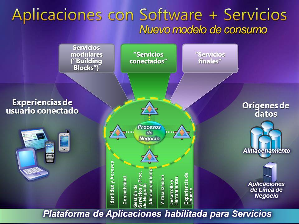 Servicios conectados Servicios finales Servicios modulares (Building Blocks) Orígenes de datos Nuevo modelo de consumo Gestión de Servicios y Proc.