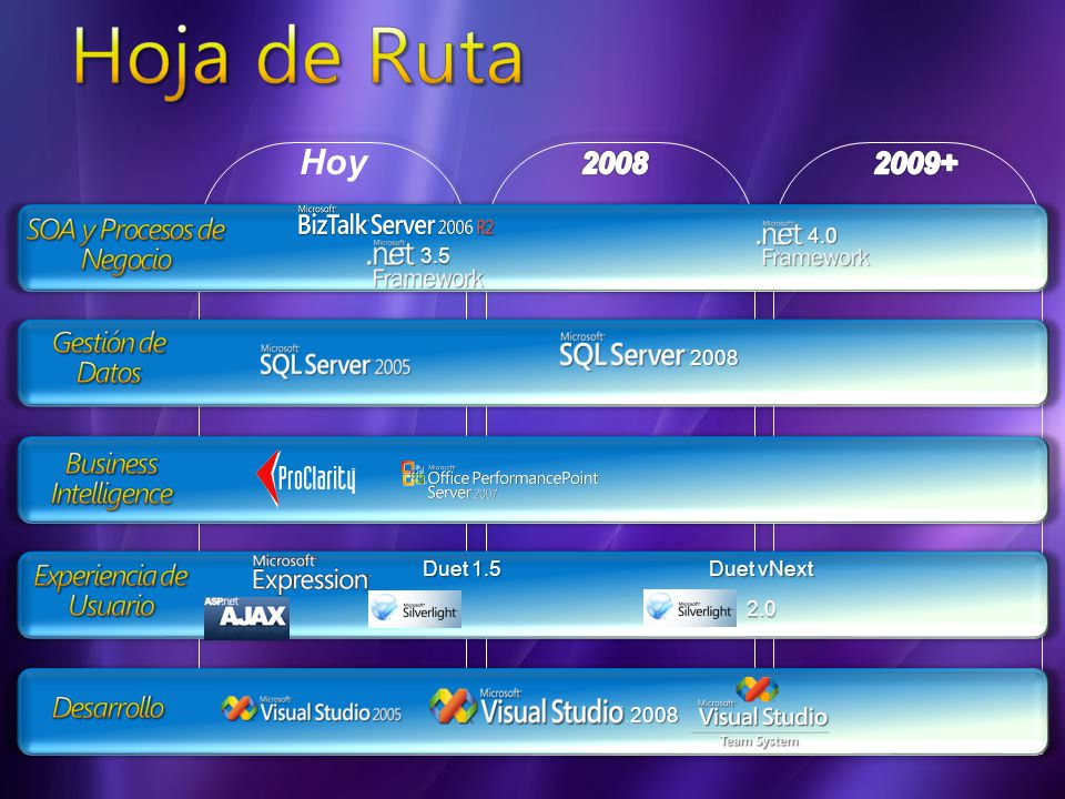 2008 Duet 1.5 4.0 3.5 Duet vNext 2.0 2008 Hoy
