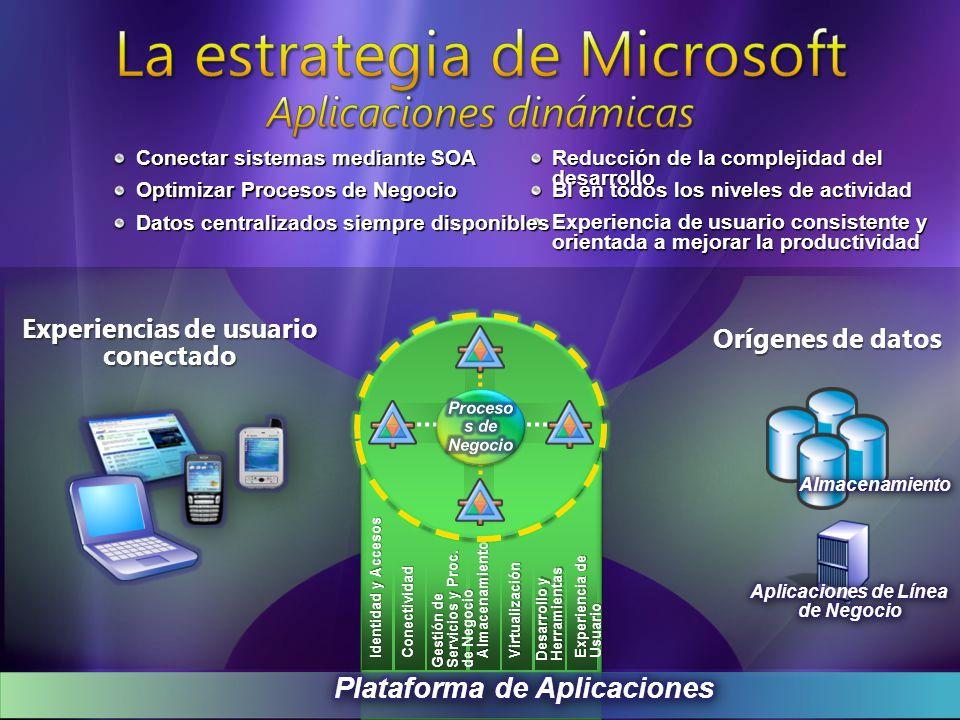 Office Business Applications (OBA) OBA de ISVs OBAs corporativa s