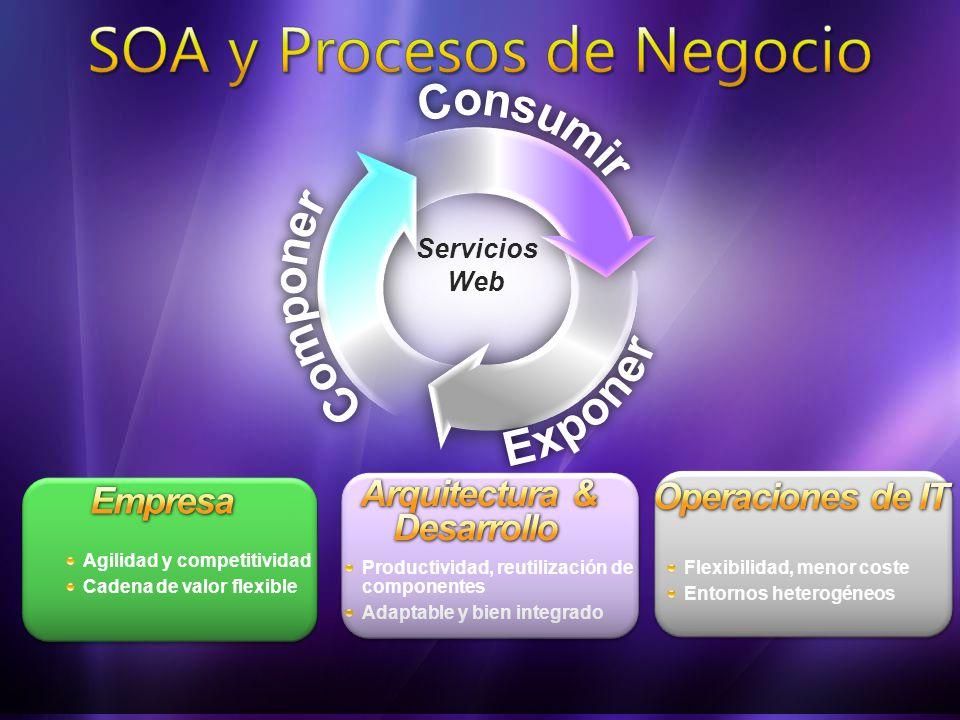 Flexibilidad, menor coste Entornos heterogéneos Agilidad y competitividad Cadena de valor flexible Productividad, reutilización de componentes Adaptable y bien integrado Servicios Web