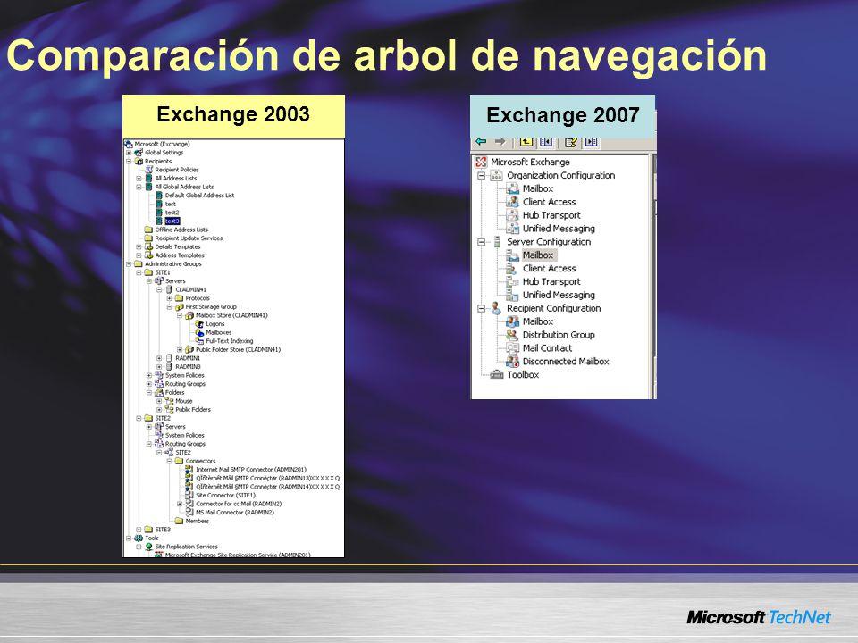 Comparación de arbol de navegación Exchange 2003 Exchange 2007