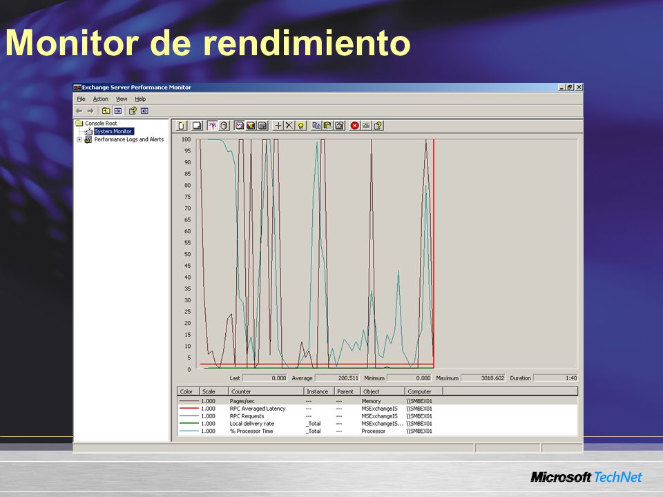 Monitor de rendimiento