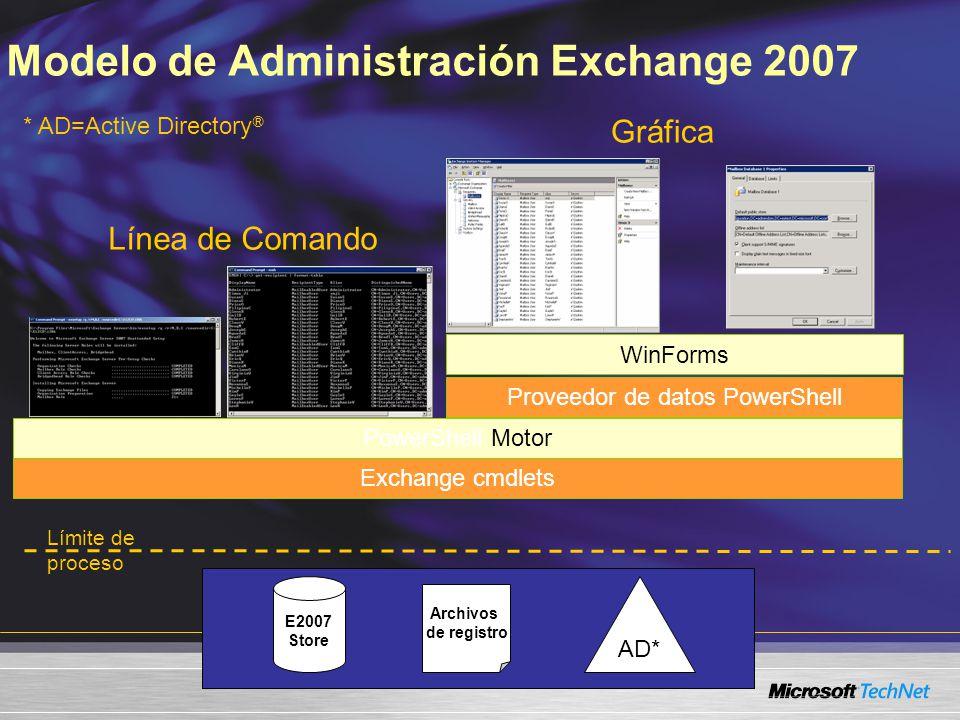 El PowerShell Brinda una interfaz de línea de comando poderosa y flexible Construida sobre la tecnología línea de comando PowerShell de Windows Extiende la funcionalidad de la Consola de Administración de Exchange Soporta operaciones gruesas y de automatización Permite a los administradores realizar scripts de automatización seguros