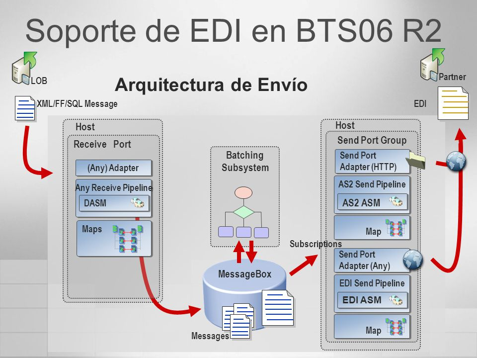Soporte de EDI en BTS06 R2 Send Port Group Messages MessageBox Subscriptions Batching Subsystem Receive Port XML/FF/SQL Message Maps Any Receive Pipeline (Any) Adapter Send Port Adapter (Any) Map EDI LOB Partner Host EDI Send Pipeline Send Port Adapter (HTTP) Map AS2 Send Pipeline DASM AS2 ASM EDI ASM Arquitectura de Envío