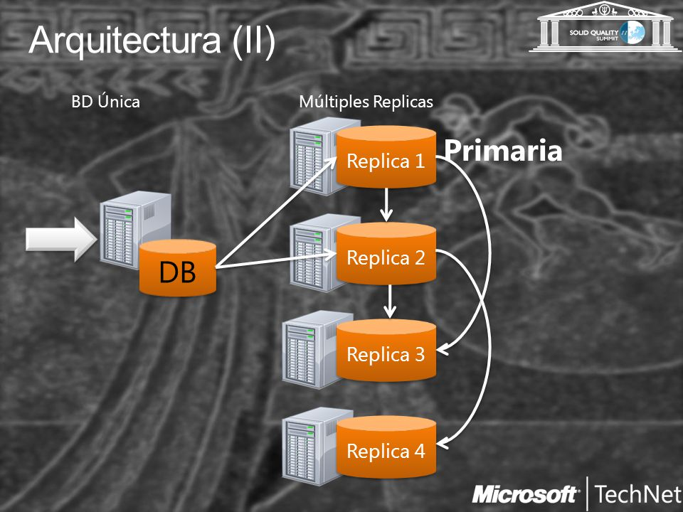 Arquitectura (II) Replica 1 Replica 2 Replica 3 DB BD ÚnicaMúltiples Replicas Primaria Replica 4